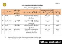မတ္ ၃၀၊ ၂၀၂၀ (သတင္းဓာတ္ပံု - Ministry of Health and Sports, Myanmar)