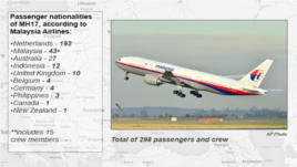 MH17 passenger nationalities