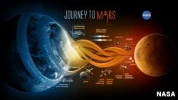 미 항공우주국 나사(NASA)의 화성 탐험 임무를 정리한 그래픽. 바락 오바마 미국 대통령은 11일 오는 2030년까지 인류를 화성 보낼 계획이라고 밝혔다.