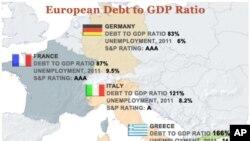 یونان، فرانس، اٹلی اور جرمنی: قرضہ جات اور مجموعی قومی پیداوار کی شرح