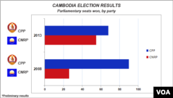 Cambodia election results, comparison between 2008, 2013