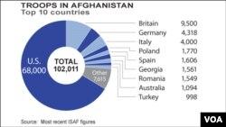 Troops in Afghanistan, Top 10 Nations