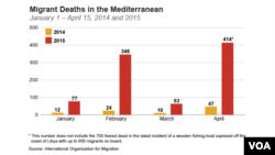 Migrant deaths in the Mediterranean from January 1 ­ April 15, 2004 vs 2005