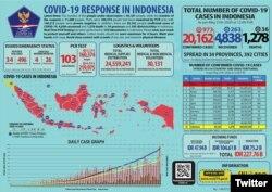 Update Infografis percepatan penanganan COVID-19 di Indonesia per tanggal 21 Mei 2020 Pukul 12.00 WIB. #BersatuLawanCovid19 (Foto: Twitter/@BNPB_Indonesia)