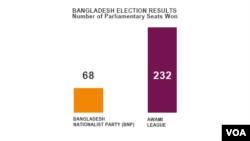 Bangladesh Election Results