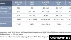 Outlook target pembangunan 2020 dan 2021. (Grafis Bappenas)
