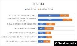 Rezultati istraživanja koja je u Srbiji sproveo IFES po pitanju toga od čega birači najviše zaziru tokom epidemije koronavirusa. (Grafika: IFES)