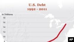 美國不斷膨脹的國家債務。