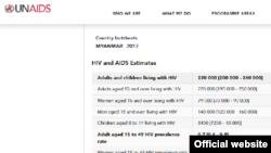 ျမန္မာႏိုင္ငံမွာ HIV ပိုးကူးစက္မႈ က်ဆင္း