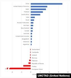 UNCTAD verilerine göre milyar dolar bazında ülkelerin elde etmesi beklenen kar ve zararlar