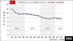 中国国内生产总值增长的走势