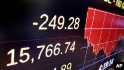 Layar menampilkan nilai penutupan perdagangan saham di New York Stock Exchange. (Foto: dok.)