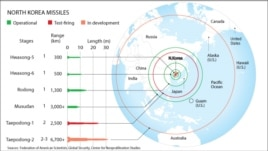 North Korea missile ranges