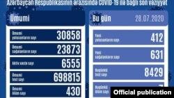 İyulun 28-də COVİD-19 statistikası