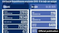 Avqustun 4-də COVİD-19 statistikası