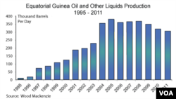 Equatorial Guinea's oil resources