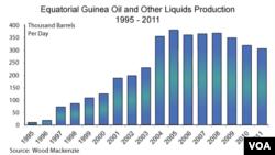 Equatorial Guinea's oil resources