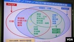 台灣區域經濟圖