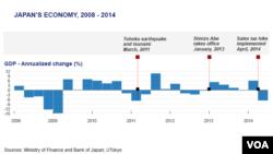 Japanska ekonomija u periodu od 2008. do 2014.