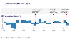Japan Economy, 2008 - 2014
