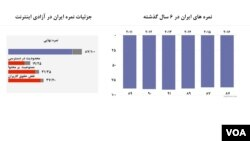 جایگاه ایران در در گزارش سال ۲۰۱۶ آزادی اینترنت