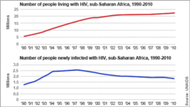 AIDs-related statistics