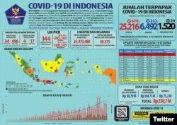 Update Infografis percepatan penanganan COVID-19 di Indonesia per tanggal 29 Mei 2020 Pukul 12.00 WIB. #BersatuLawanCovid19 (Foto: Twitter/BNPB_Indonesia)