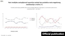 Grafikon pokazuje rezultate istraživanja Medijski monitoring političkog pluralizma u Srbiji, koji je uradila i objavila organizacija CRTA, u Beogradu, 14. aprila 2021. (Grafika: CRTA)