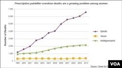 Prescription painkillers, death among women