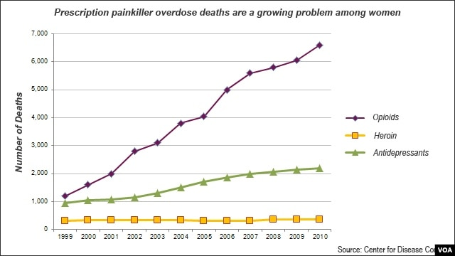 Prescription painkillers, death among women