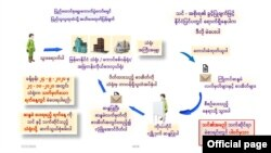 (ဓာတ္ပံု - Union Election Commission)