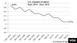 U.S. unemployment, Sept. 2014 - Sept. 2015