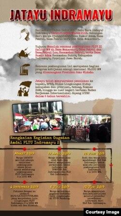 Rangkaian Kegiatan Gugatan Amdal PLTU Indramayu 2 (foto: courtesy).