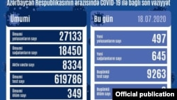 İyulun 19-da COVİD-19 statistikası