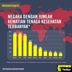 Info grafik negara dengan jumlah kematian tenaga kesehatan terbanyak. (Foto: Twitter/@amnestyindo)