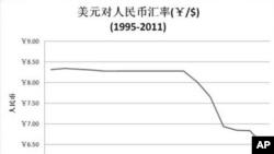 中国媒体:是时候提高人民币汇率弹性