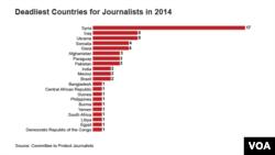 Найнебезпечніші для журналістів країни у 2014 році