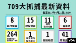 709抓捕案最新統計 (香港中國維權律師關注組圖片)