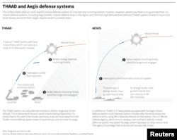 Experts say there is no guarantee that U.S. missile defense systems, including Aegis ballistic missile defense ships in the region and Terminal High Altitude Area Defense (THAAD) systems based in Guam and South Korea, would hit their target.