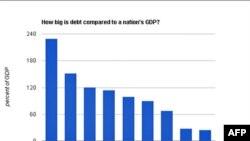 Соотношение госдолга и ВВП в некоторых странах