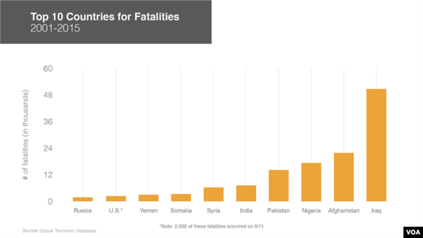 Graphic: Countries with the most terrorism deaths, 2001-2015