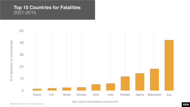 Graphic Countries With The Most Terrorism Deaths 2001 2015