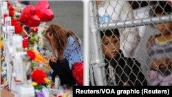 El Paso: pomen žrtvama masovne pucnjave (L) i migranti koji čekaju ulaz u SAD na američko-meksičkoj granici (D)