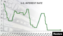 U.S. interest rate, as of June, 2015