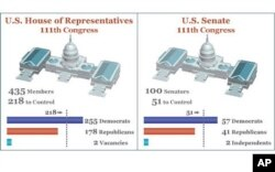 Current balance of power in US House of Representatives and Senate