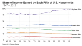 Share of Income Earned by Each Fifth of U.S. Households, 1947 - 2012