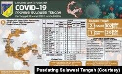 Updata data Pusdatina Sulawesi Tengah per 30 Maret 2020.