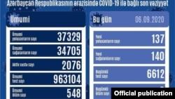 Sentyabrın 6-da COVİD-19 statistikası