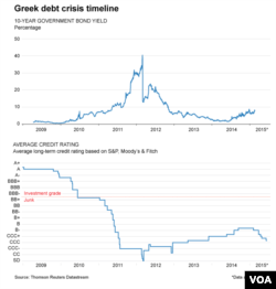 Greek debt crisis timeline