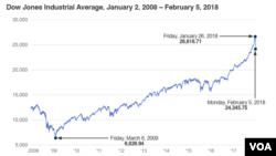 Dow Jones Average